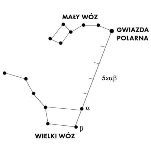 North direction indicated by stars - North Star