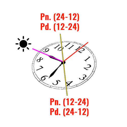 Determining the north direction using a watch